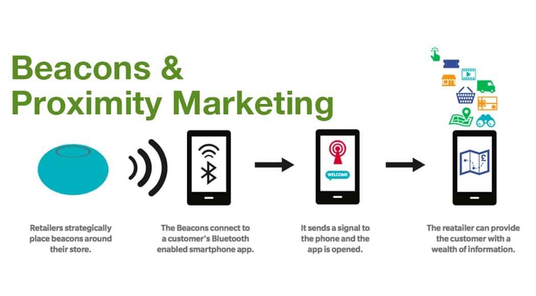 Proximity marketing per la tua azienda cos'è?