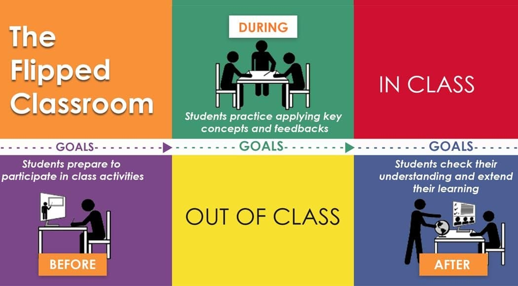 Didattica digitale integrata flipped classroom